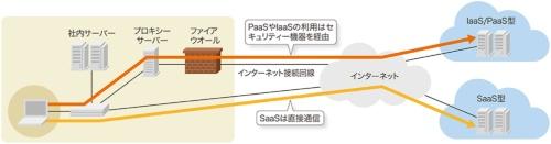 図3-2●ローカルブレークアウトで負荷を軽減