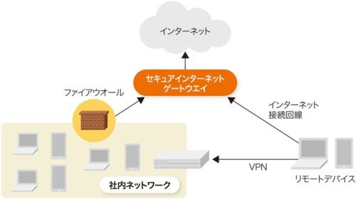図3-3●セキュアインターネットゲートウエイがすべてのアクセスをチェック