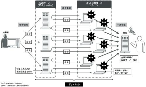 図2●ボットを使った代表的なサイバー攻撃のDDoS攻撃