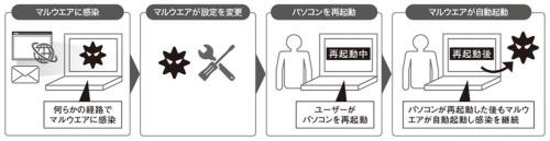 図1●パソコンを再起動しても感染し続けるマルウエア