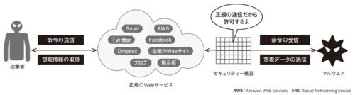 図2●正規のWebサービスを経由して命令などをやりとりする
