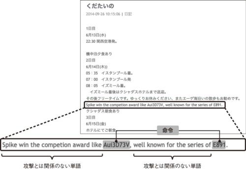 図3●ブログサービスを悪用した例
