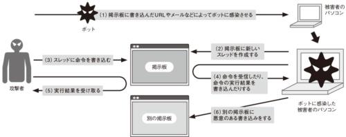 図6●掲示板に命令を書き込んでボットを操作する