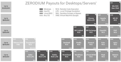 図1●高値で取引されるソフトウエアの脆弱性