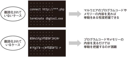 図1●コードを「難読化」して解析を困難に