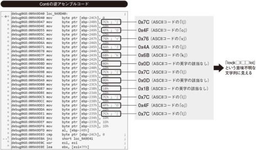 図2●ランサムウエアによって難読化された文字列の例
