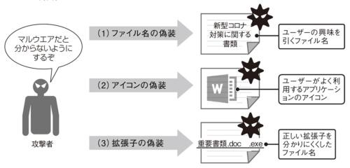 図1●マルウエアの3つの偽装方法