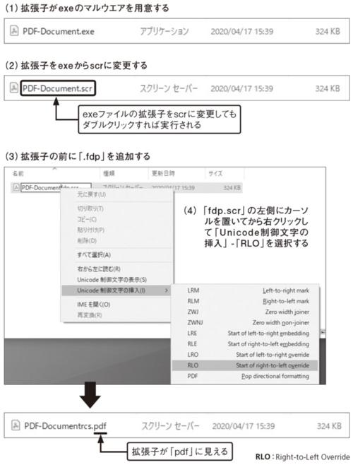 図6●RLOを使った拡張子の偽装例