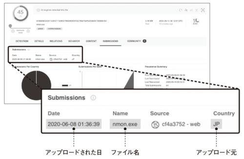 図2●VirusTotalに登録されたEkansの情報