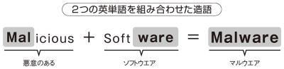 図1●マルウエアの語源
