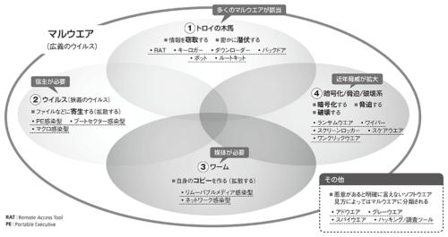 図2●マルウエアの分類