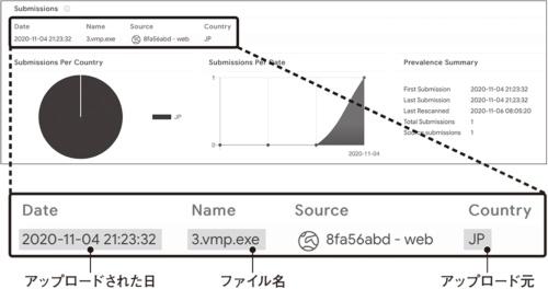 図2●VirusTotalにアップロードされた「ラグナロッカー」