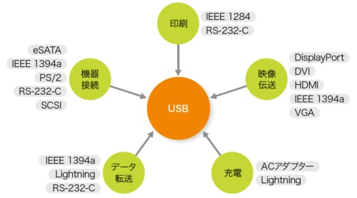 図2●すべての外部接続機能を飲み込むUSB