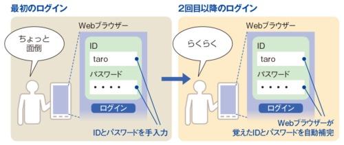 図2-1●パスワードはWebブラウザーが覚えてくれる