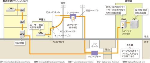 図2-1●FTTHのインフラの概要