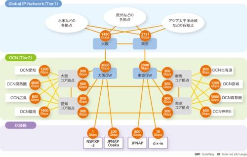 図3-2●NTTコミュニケーションズのバックボーン