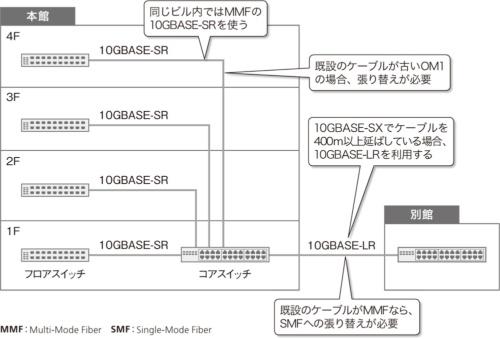 図1●企業における10ギガイーサの配線例