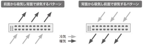 図1●排気の方向を変更できるスイッチ