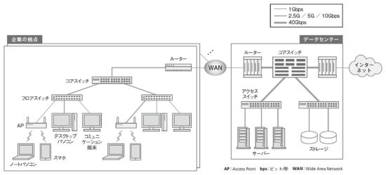 図1●10ギガ化が進む企業ネットワーク