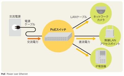 図1●LANケーブルで通信と電力供給の両方をこなすPoE