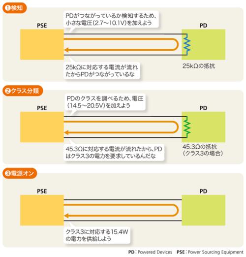 図1-3●供給する電力の大きさを決める手順