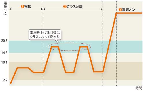 図1-4●PSEが加える電圧の推移のイメージ