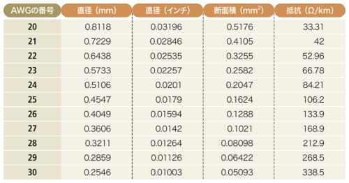 表3-1●LANケーブルの心線に使われる導体の仕様