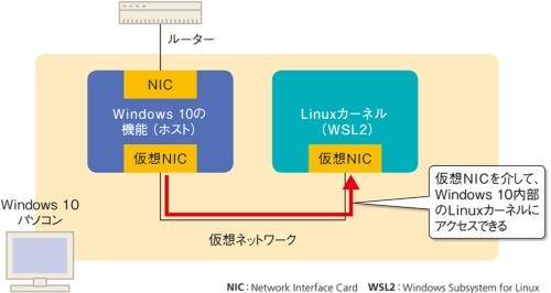図1●WSL2のイメージ