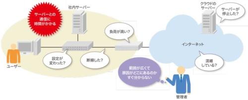 図1-1●ネットワーク監視がないとトラブル解消に時間がかかる
