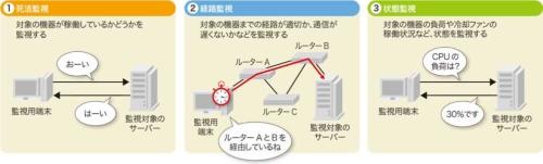 図1-2●ネットワーク監視は大きく3つに分類できる