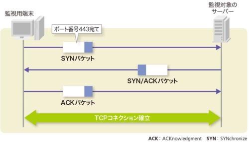 図2-5●TCPの3ウエイハンドシェークで調べるポート監視