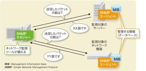 図2-7●状態監視に使えるSNMP