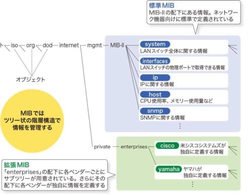 図2-9●MIBは階層構造で情報を管理