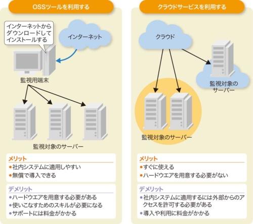 図3-1●ネットワーク監視の主な導入方法
