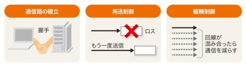 図2-1●TCPの目的は通信の信頼性を上げること