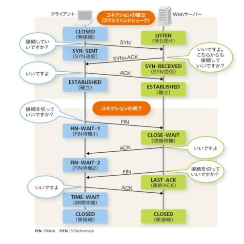 図2-2●コネクションの確立と終了