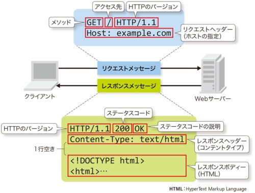 図3-1●HTTP通信の基本