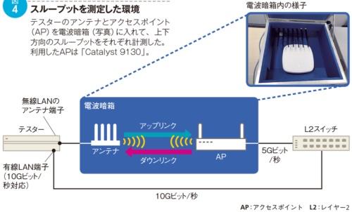 図4●スループットを測定した環境