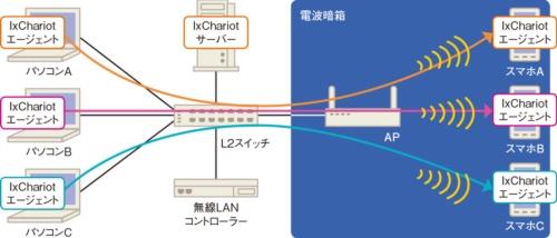 図11●MU-MIMOを使って同時通信したときのスループットを測定