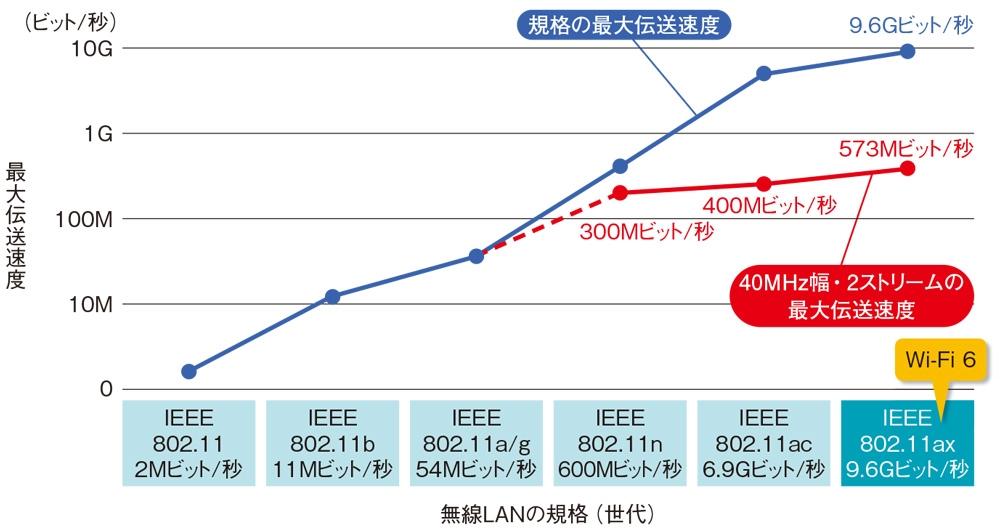 図1●無線LAN規格の最大伝送速度と一般的なオフィス環境の最大伝送速度 Wi-Fi 6の最大伝送速度は9.6Gビット/秒に達する。ただオフィスなどの実環境では40MHz幅、2ストリームで利用するケースが多い。その場合、最大伝送速度は573Mビット/秒になる。ここでの最大伝送速度はすべて理論値。グラフの縦軸は対数。