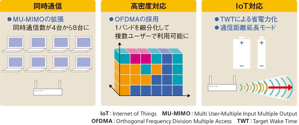 図2●最大伝送速度だけではないWi-Fi 6のメリット MU-MIMOの拡張で同時に通信できる端末数を増やし、OFDMAの採用で高密度環境に対応した点は、オフィス環境で利用するときの大きなメリットになる。また、省電力化や通信距離の延長でIoTに利用しやすくなった。