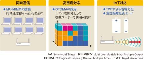 図2●最大伝送速度だけではないWi-Fi 6のメリット