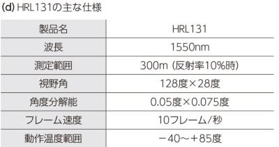 図1 300m測距可能な車載メカレスLIDARを量産へ