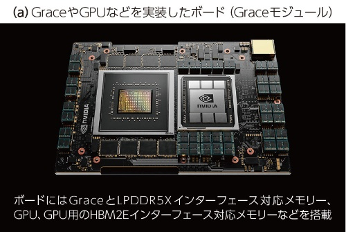 (a)GraceやGPUなどを実装したボード(Graceモジュール)