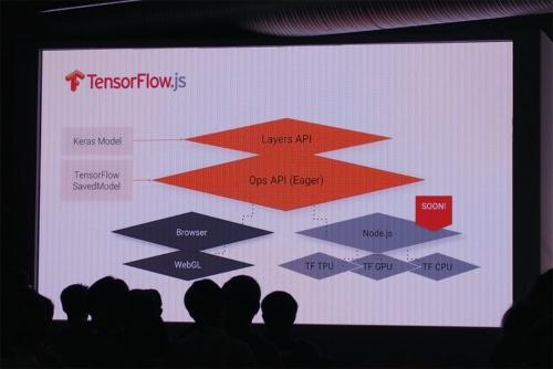 図1 「TensorFlow Dev Summit 2018」で発表した「TensorFlow.js」