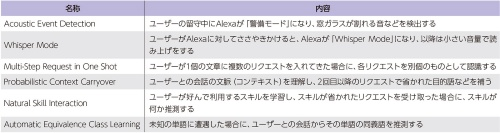表1 Amazon.com社がAlexaに追加した機能