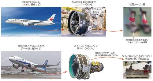 図1 航空機エンジンの2種類の部品製造に協働ロボを適用