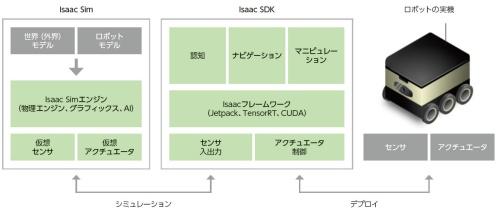 図1 NVIDIA社のIsaac Robot Softwareの構成