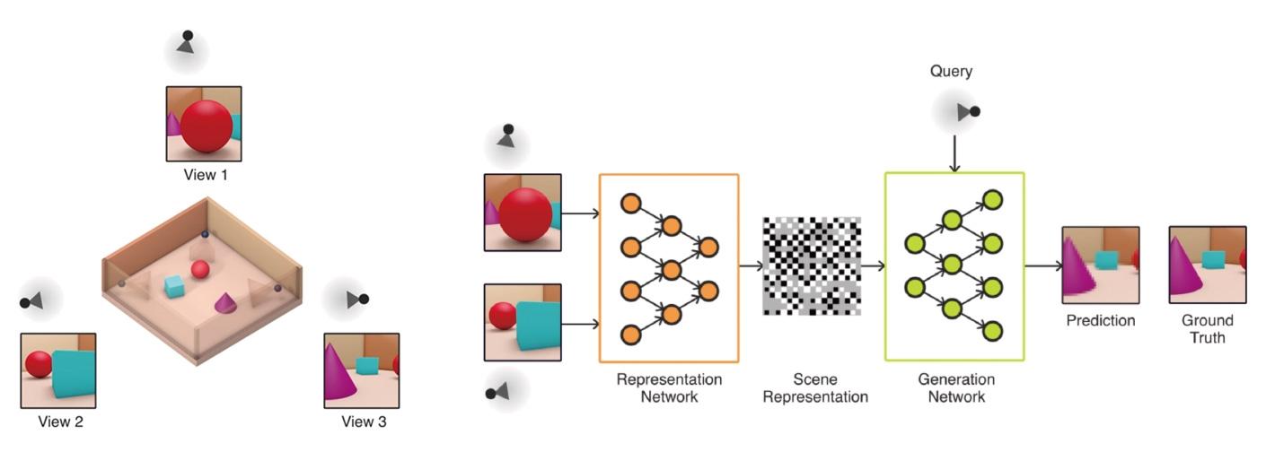 図1 Generative Query Networkの構造 (図:DeepMind社)