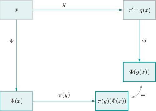 図1 変換Φが操作gに対し同変(Equivariant)である場合